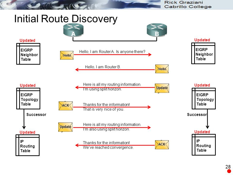 Initial Route Discovery