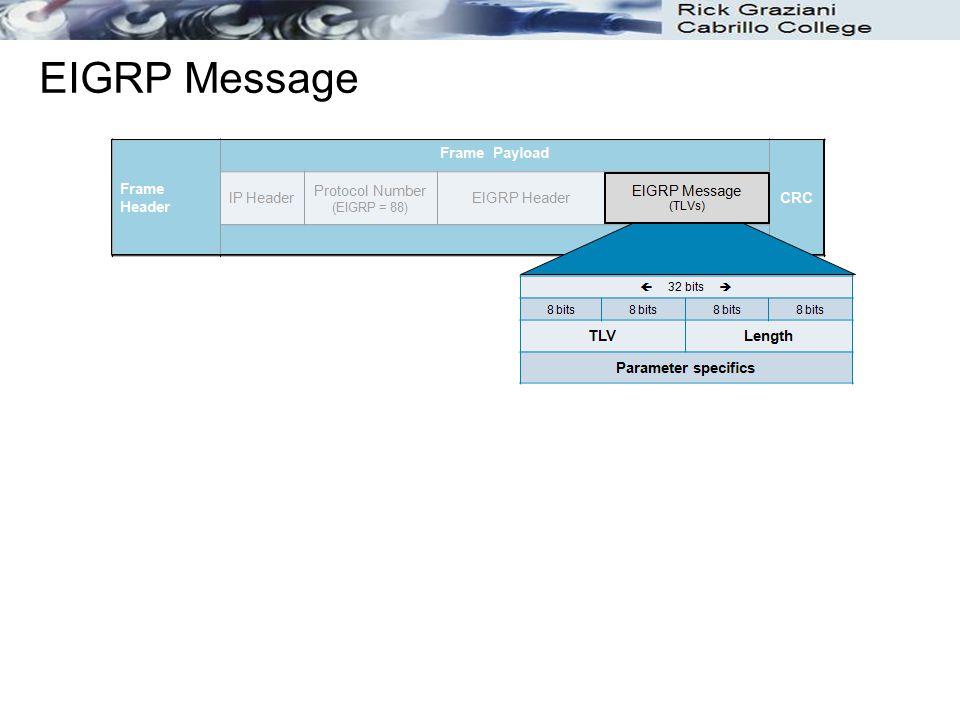 EIGRP Message