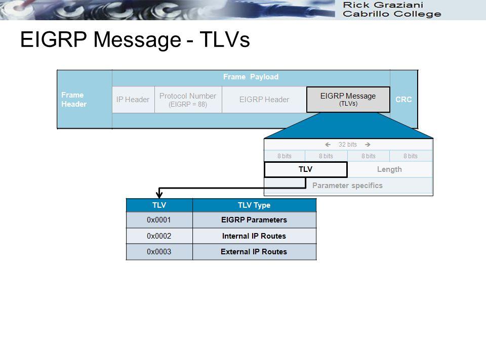 EIGRP Message - TLVs