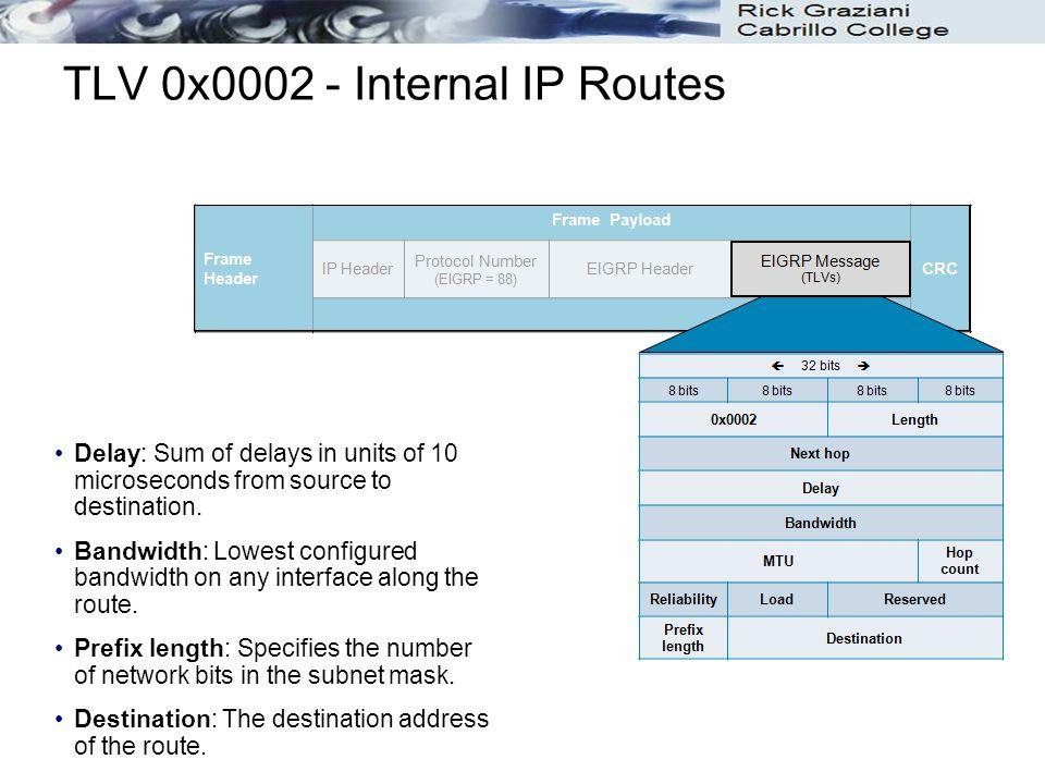 TLV 0x0002 - Internal IP Routes