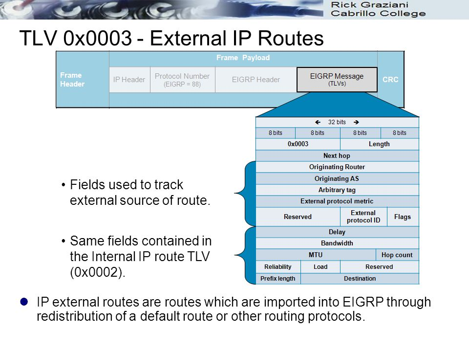 TLV 0x0003 - External IP Routes