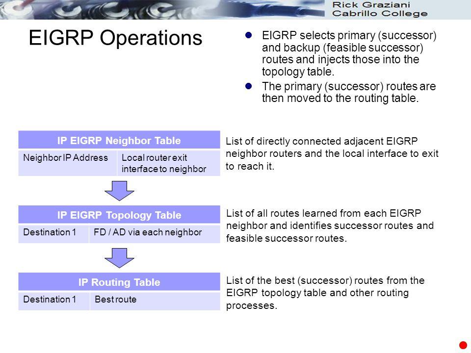IP EIGRP Neighbor Table IP EIGRP Topology Table