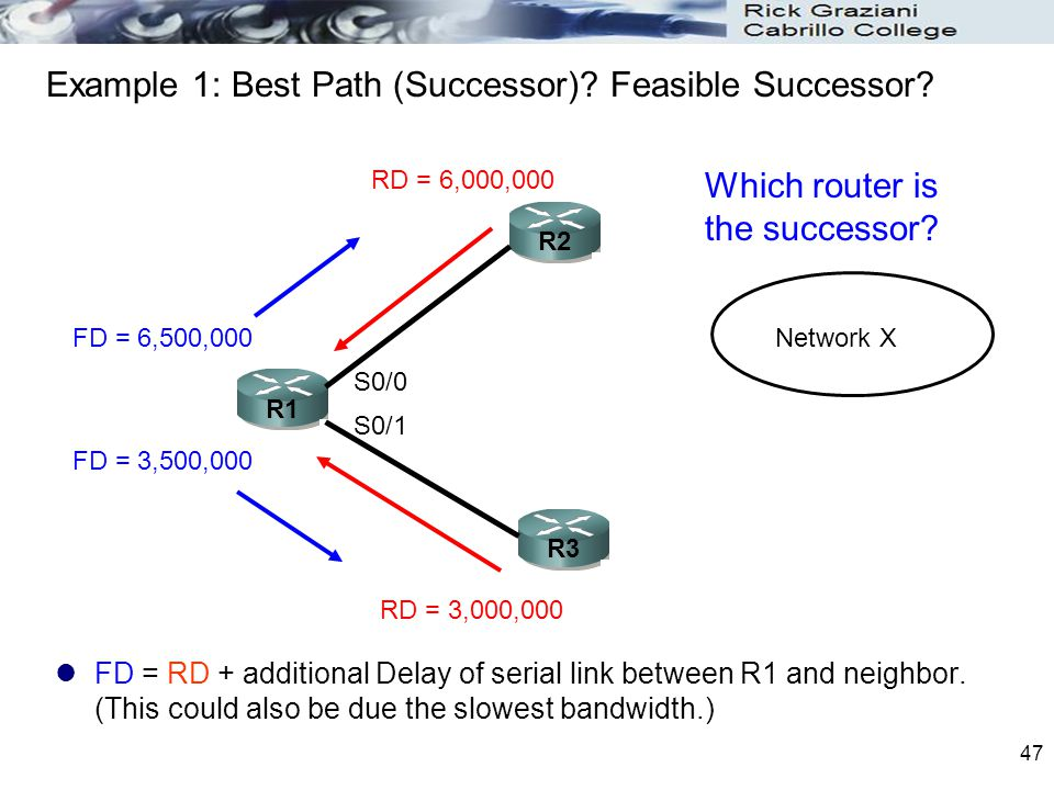 Example 1: Best Path (Successor) Feasible Successor