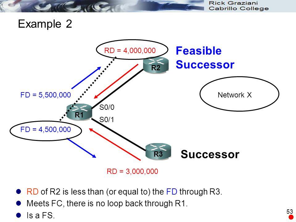 Example 2 Feasible Successor Successor