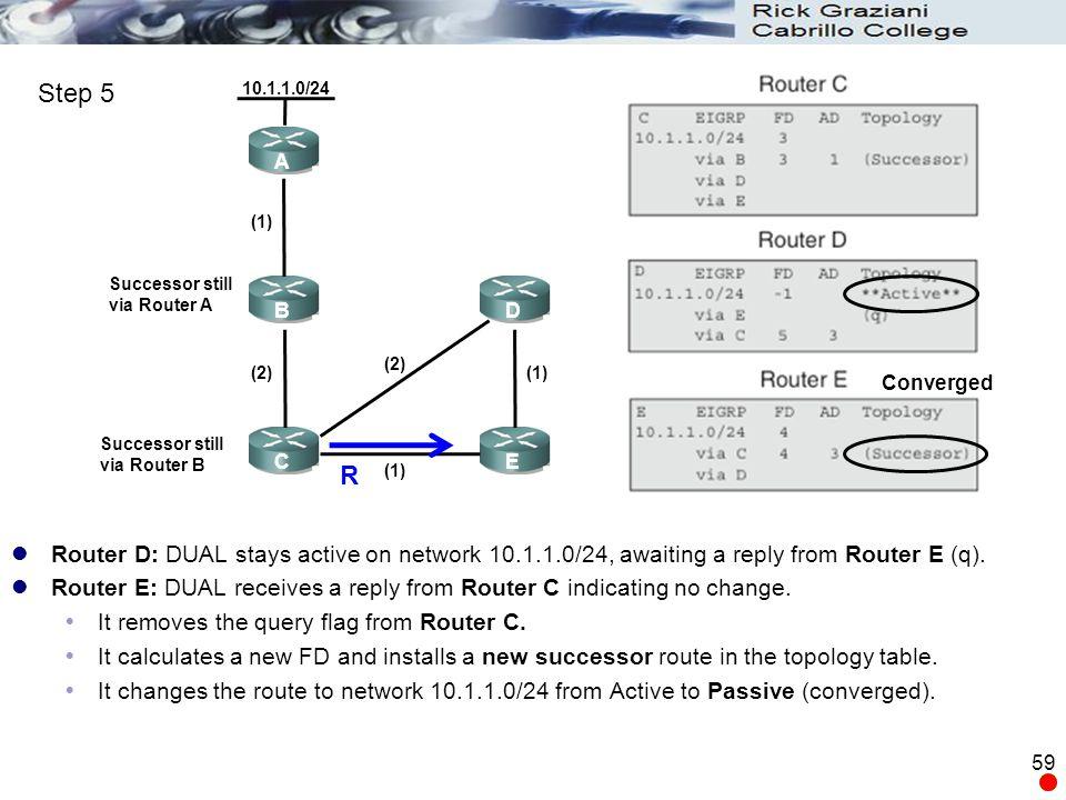 Step 5 10.1.1.0/24. A. (1) Successor still. via Router A. B. D. (2) (2) (1) Converged. Successor still.
