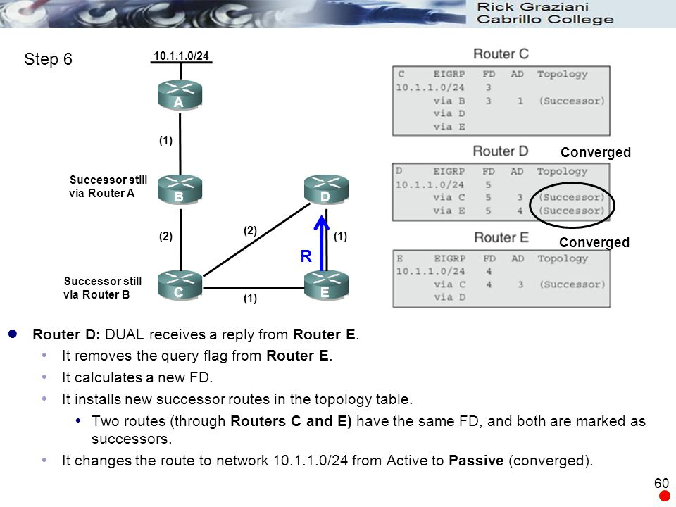 Step 6 R Router D: DUAL receives a reply from Router E.