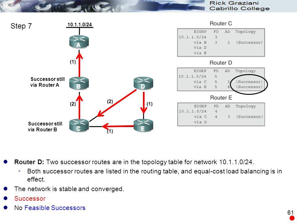Step 7 10.1.1.0/24. A. (1) Successor still. via Router A. B. D. (2) (2) (1) Successor still.