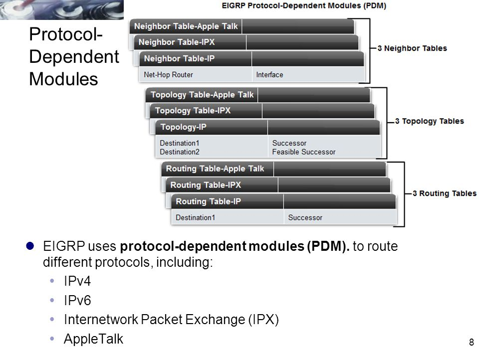 Protocol-Dependent Modules