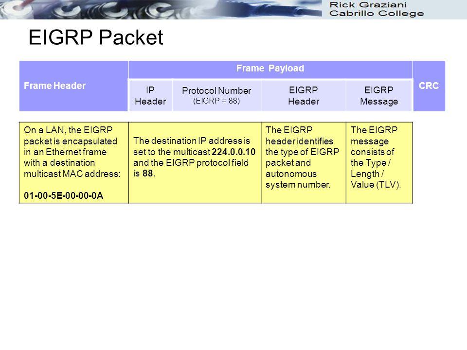 EIGRP Packet Frame Header Frame Payload CRC IP Header Protocol Number
