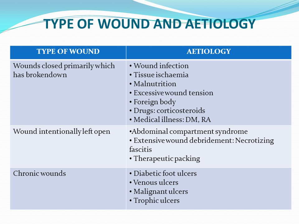 TYPE OF WOUND AND AETIOLOGY
