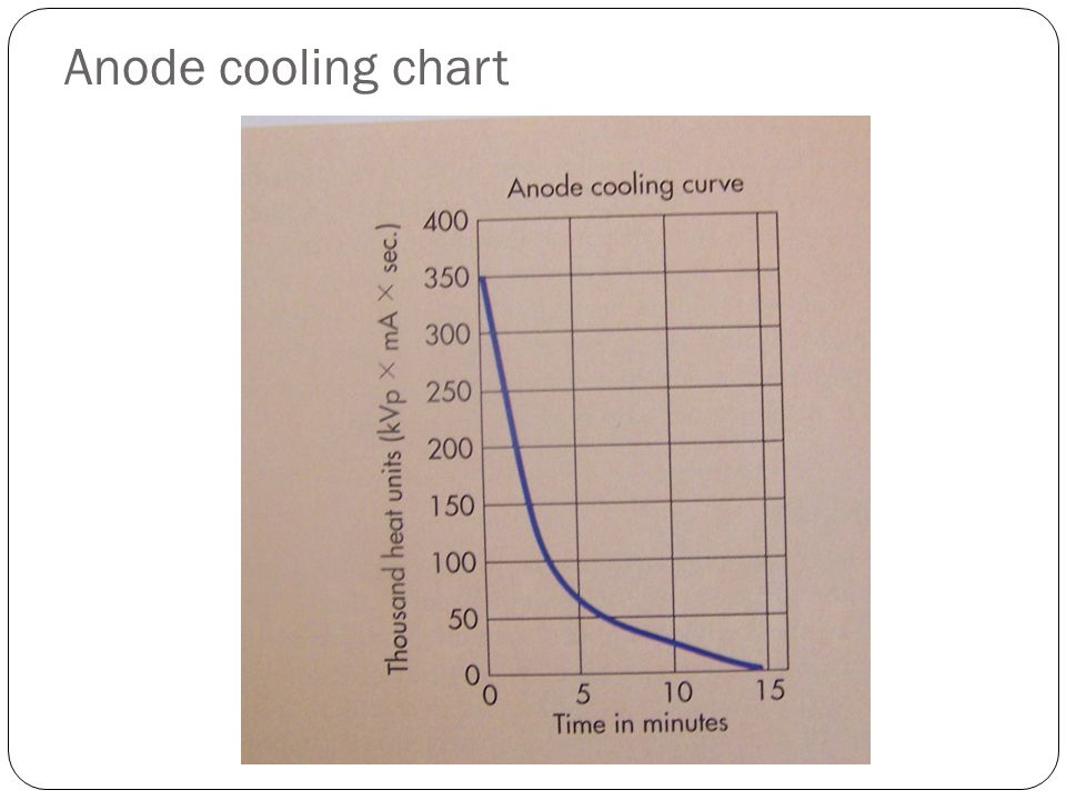 Anode cooling chart
