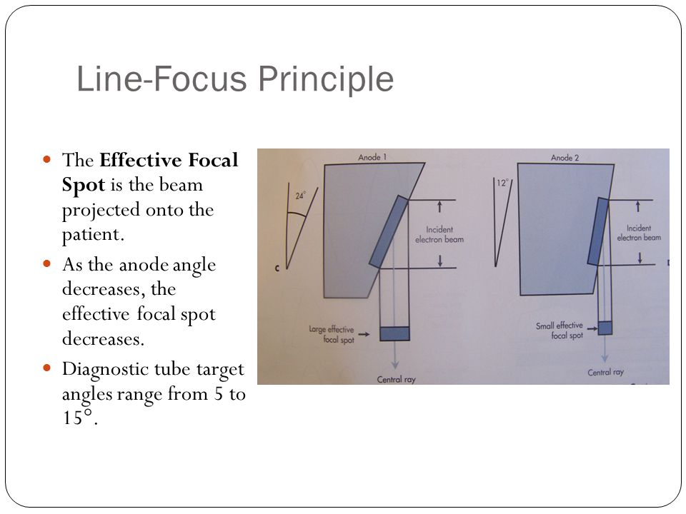 Line-Focus Principle The Effective Focal Spot is the beam projected onto the patient.