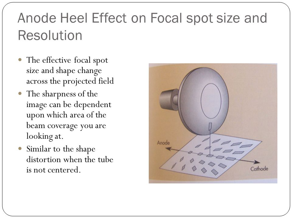 Anode Heel Effect on Focal spot size and Resolution