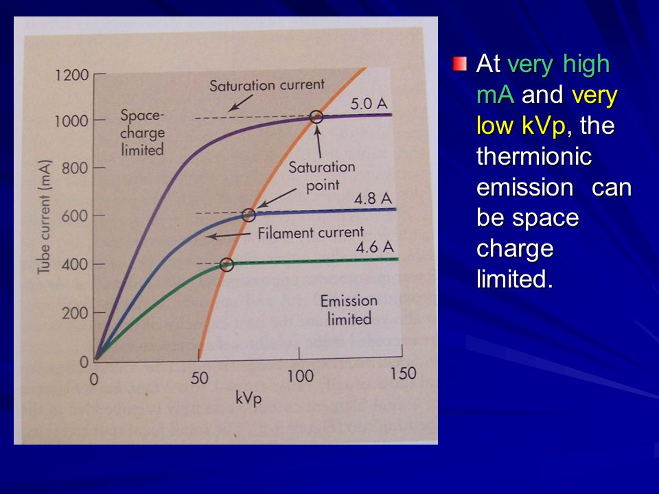 At very high mA and very low kVp, the thermionic emission can be space charge limited.