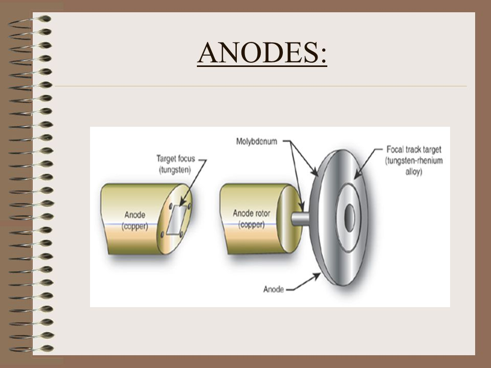 ANODES: