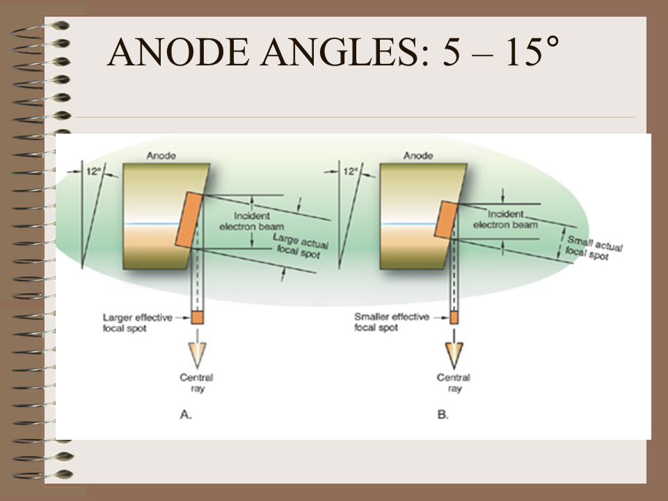 ANODE ANGLES: 5 – 15°