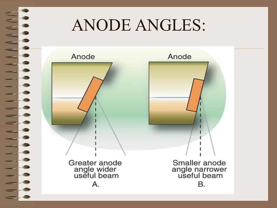 ANODE ANGLES: