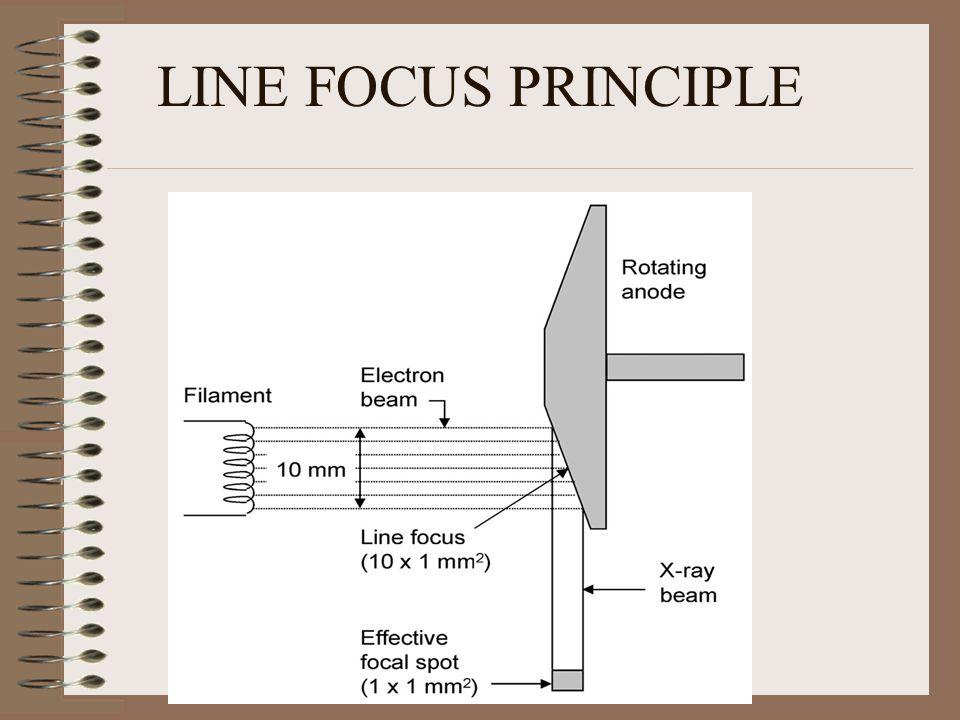LINE FOCUS PRINCIPLE