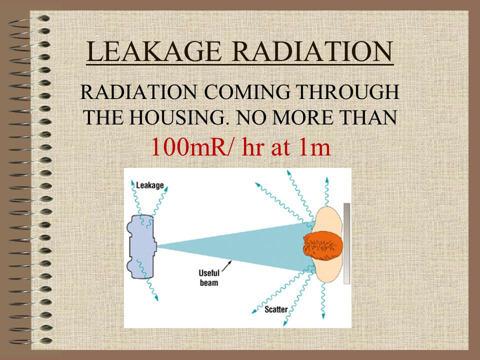 RADIATION COMING THROUGH THE HOUSING. NO MORE THAN 100mR/ hr at 1m