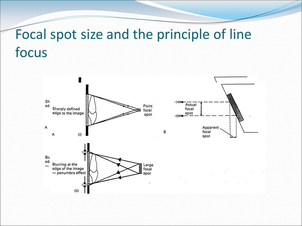 Focal spot size and the principle of line focus