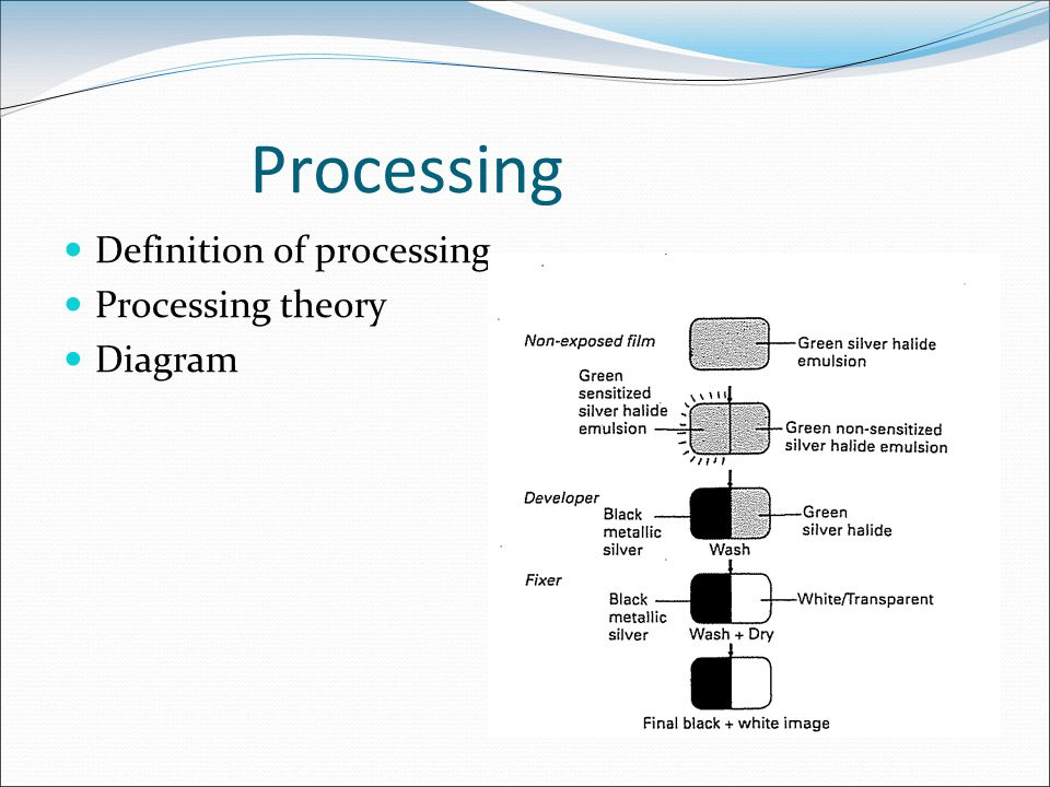 Processing Definition of processing Processing theory Diagram