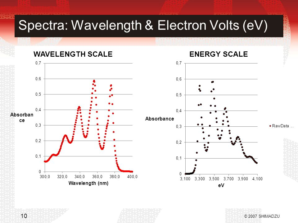 Spectra: Wavelength & Electron Volts (eV)