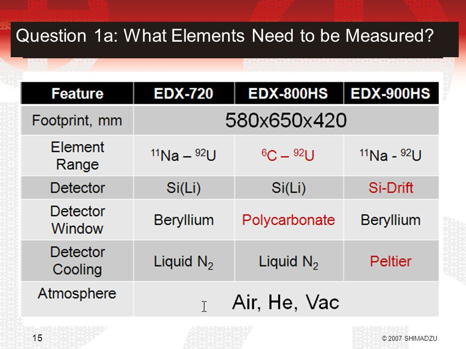Question 1a: What Elements Need to be Measured