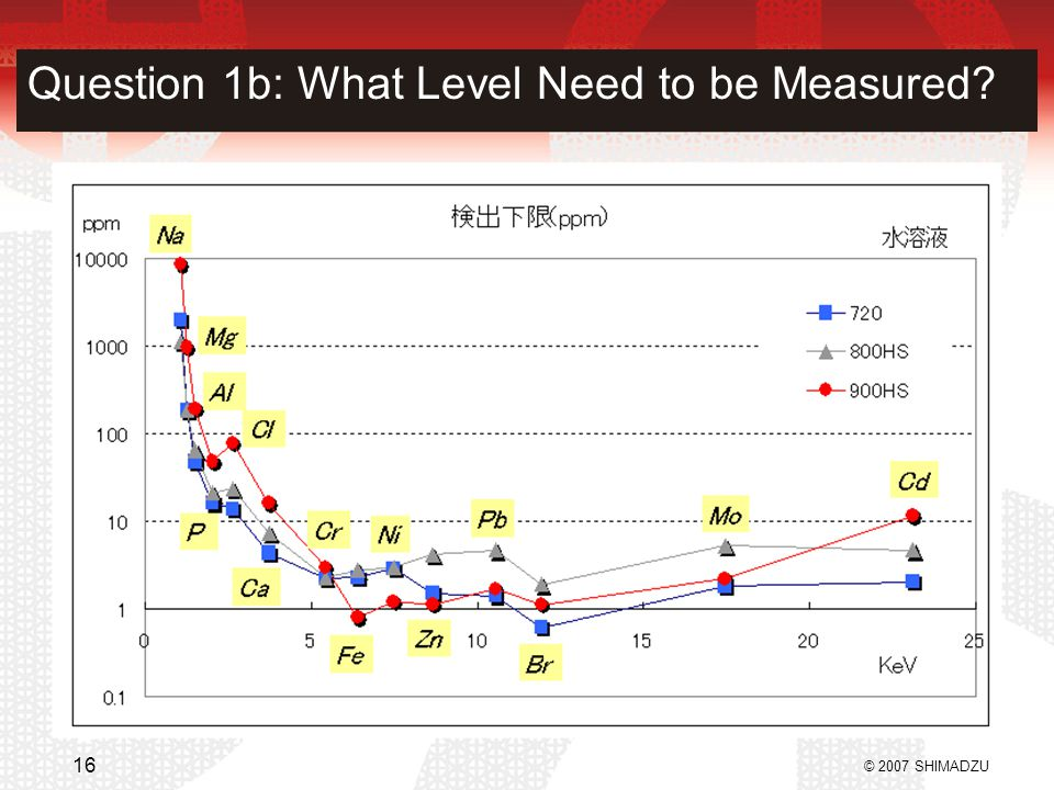 Question 1b: What Level Need to be Measured