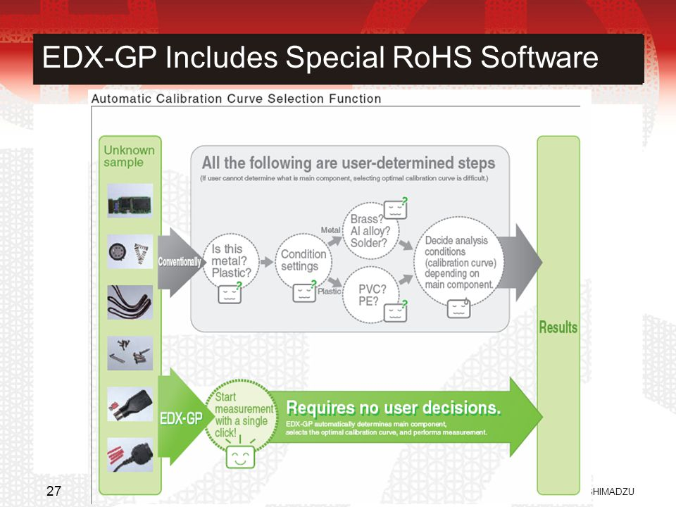EDX-GP Includes Special RoHS Software