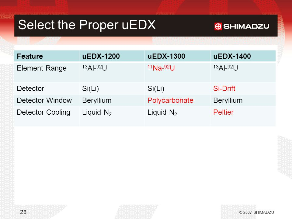Select the Proper uEDX Feature uEDX-1200 uEDX-1300 uEDX-1400