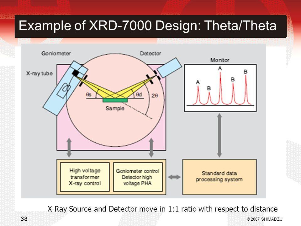 Example of XRD-7000 Design: Theta/Theta