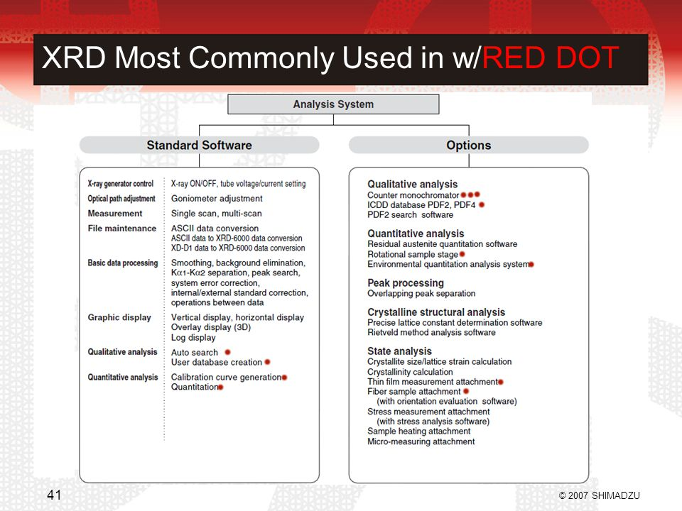 XRD Most Commonly Used in w/RED DOT