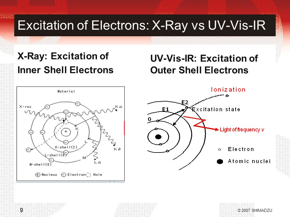 Excitation of Electrons: X-Ray vs UV-Vis-IR