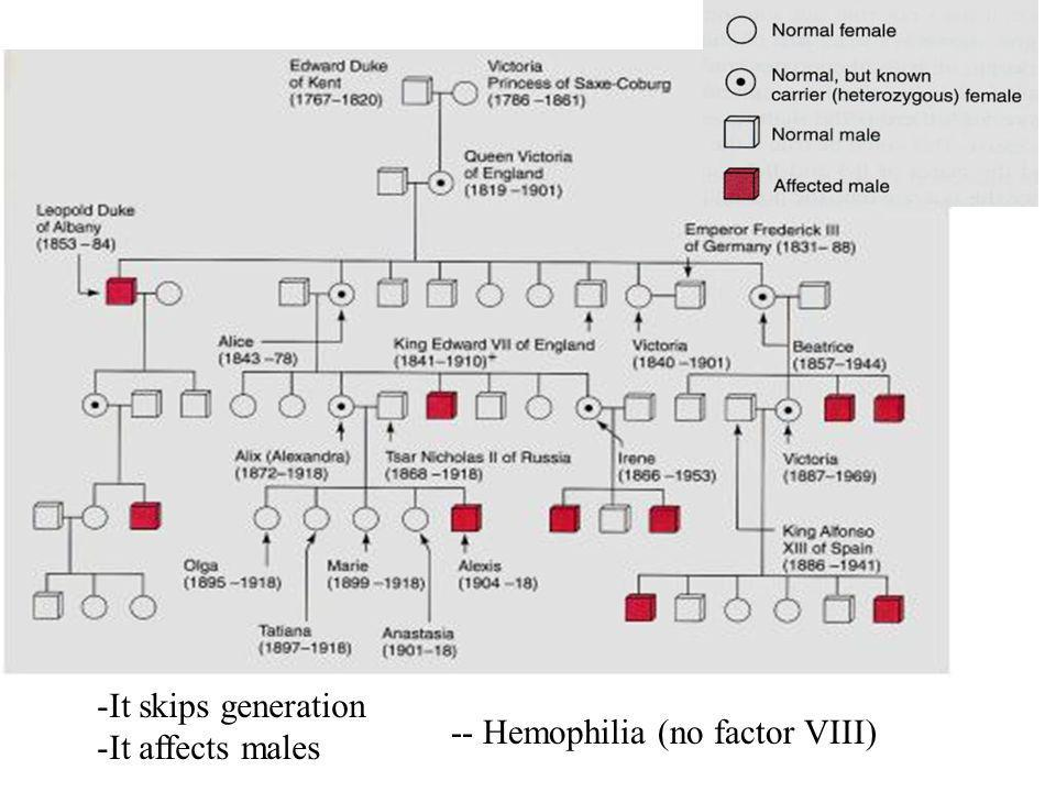 It skips generation It affects males -- Hemophilia (no factor VIII)