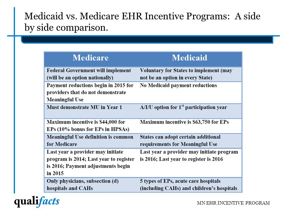 Medicaid vs. Medicare EHR Incentive Programs: A side by side comparison.