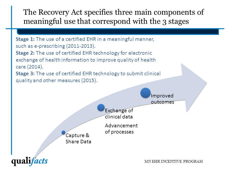 The Recovery Act specifies three main components of meaningful use that correspond with the 3 stages
