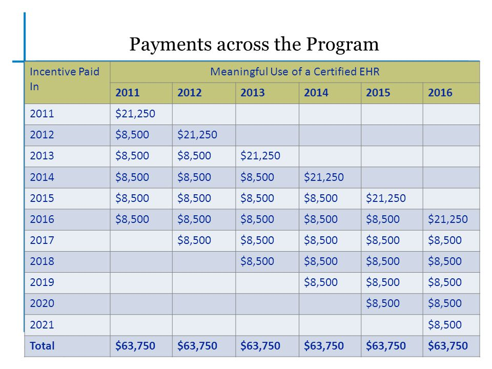 Payments across the Program
