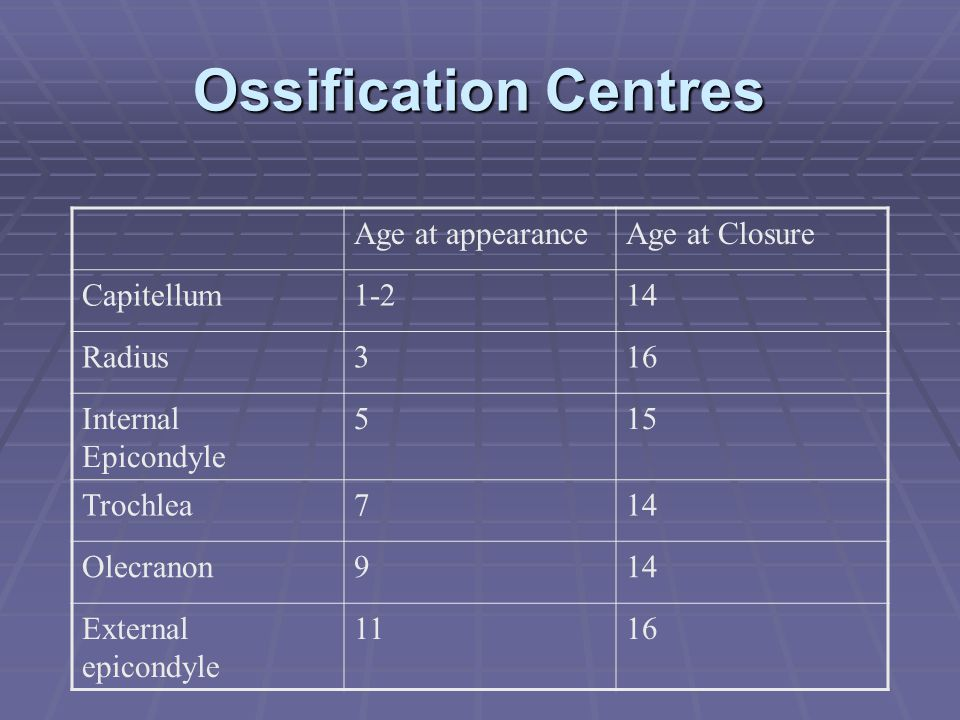 Ossification Centres Age at appearance Age at Closure Capitellum 1-2