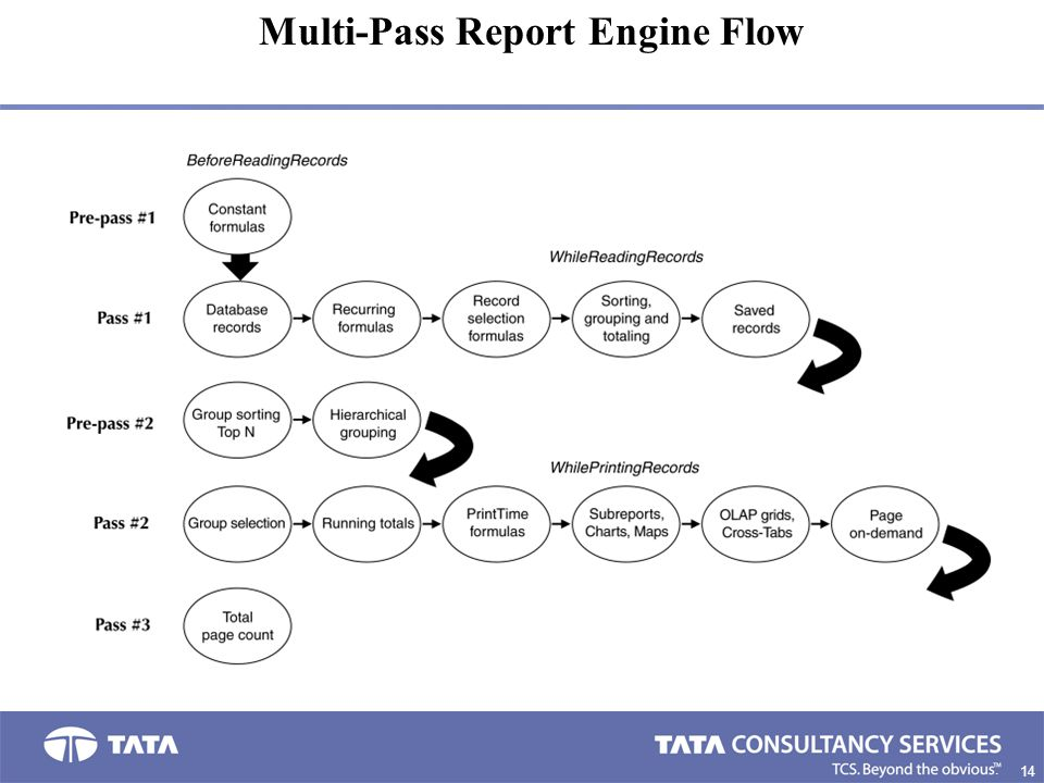 Multi-Pass Report Engine Flow