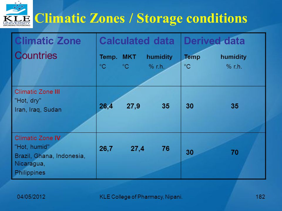 Climatic Zones / Storage conditions