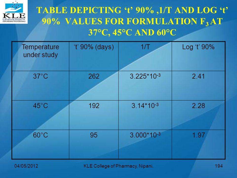 TABLE DEPICTING 't' 90% ,1/T AND LOG 't' 90% VALUES FOR FORMULATION F3 AT 37°C, 45°C AND 60°C