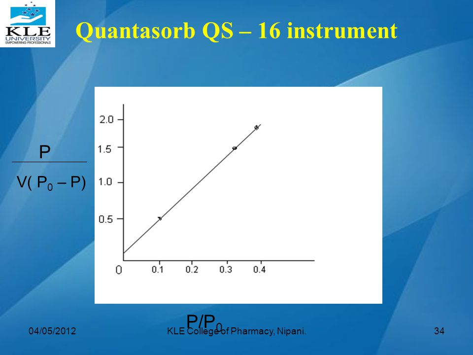 Quantasorb QS – 16 instrument