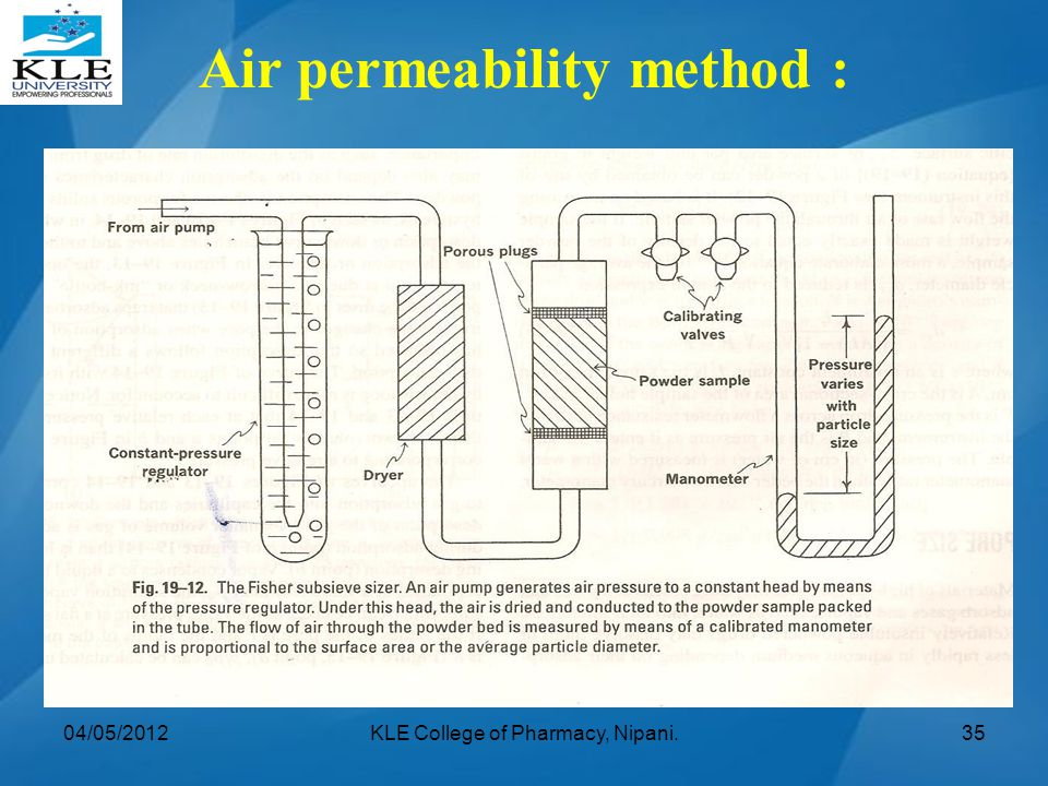 Air permeability method :