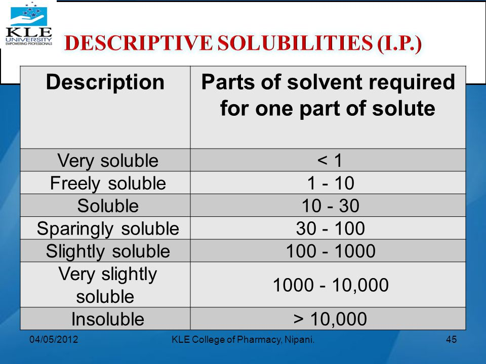 DESCRIPTIVE SOLUBILITIES (I.P.) Description