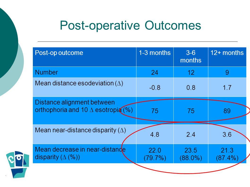 Post-operative Outcomes