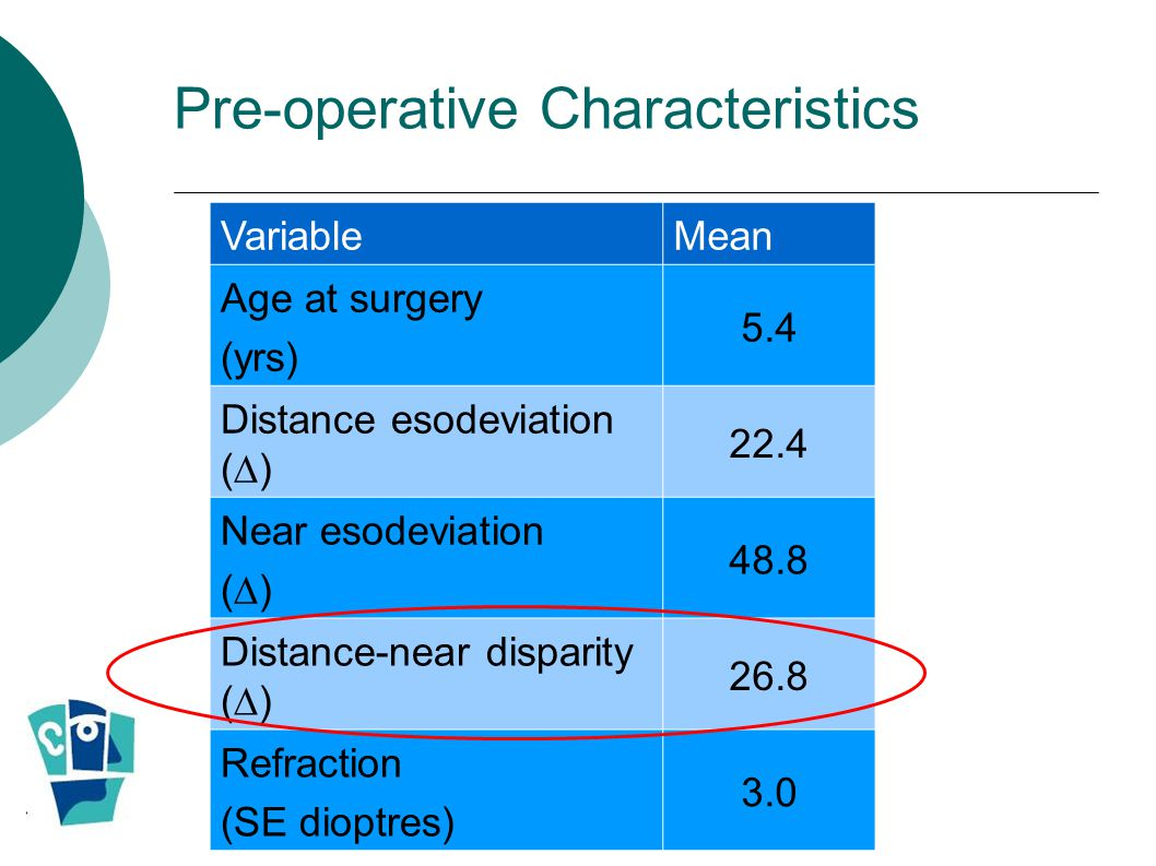 Pre-operative Characteristics
