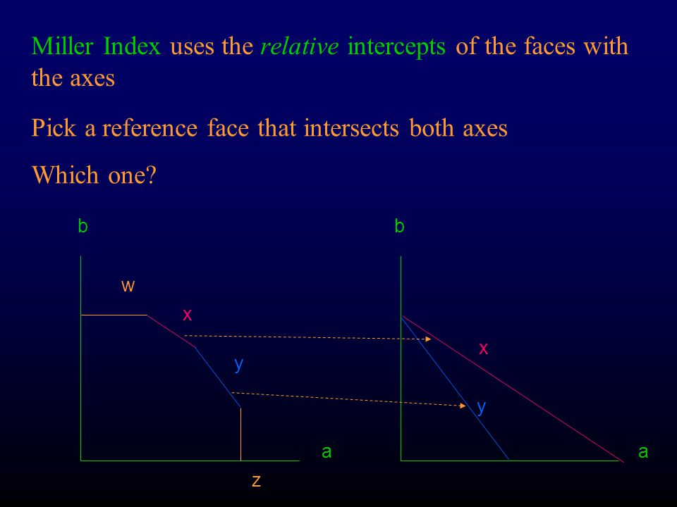 Miller Index uses the relative intercepts of the faces with the axes
