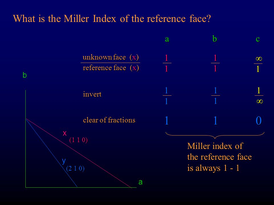 What is the Miller Index of the reference face