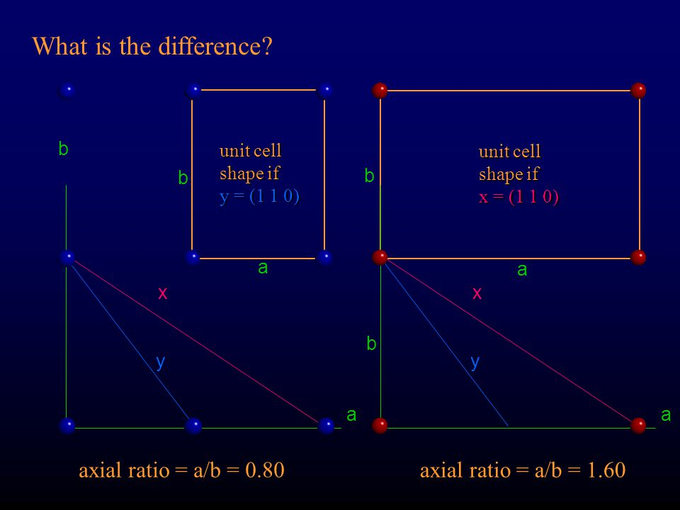 What is the difference axial ratio = a/b = 0.80