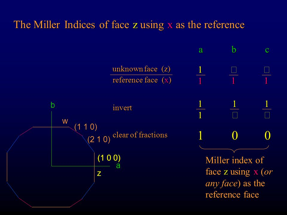 1 The Miller Indices of face z using x as the reference a b c 1 ¥ ¥ 1